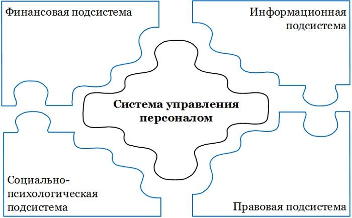 подсистемы