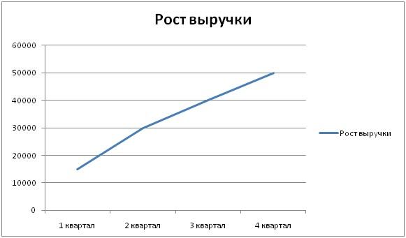 график выручки