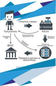 заявление о регистрации ккт инстанции