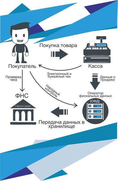 Штраф за неприменение ККТ неиспользование