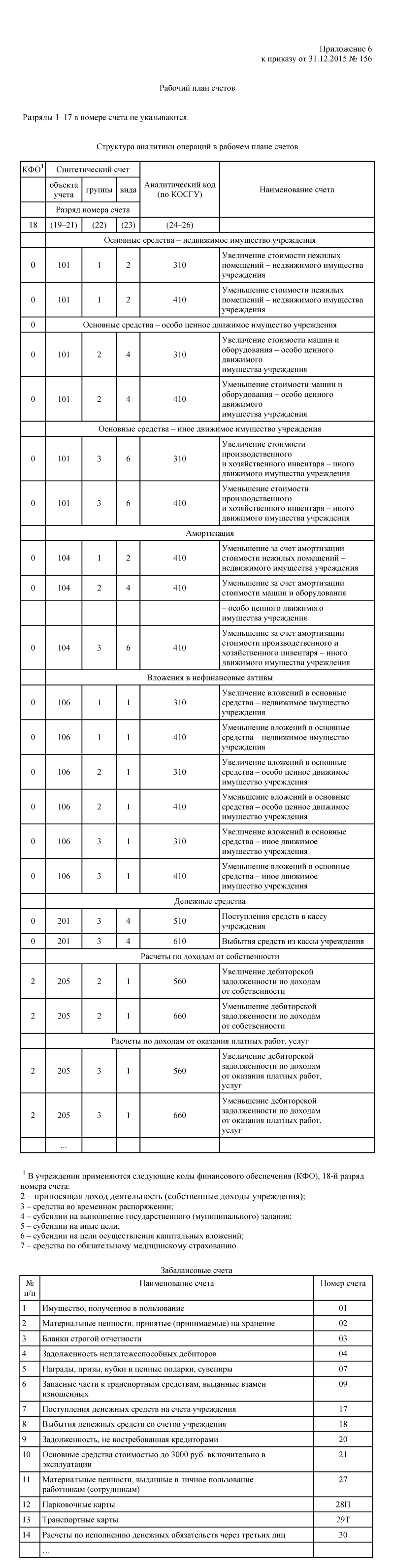 Пример плана счетов