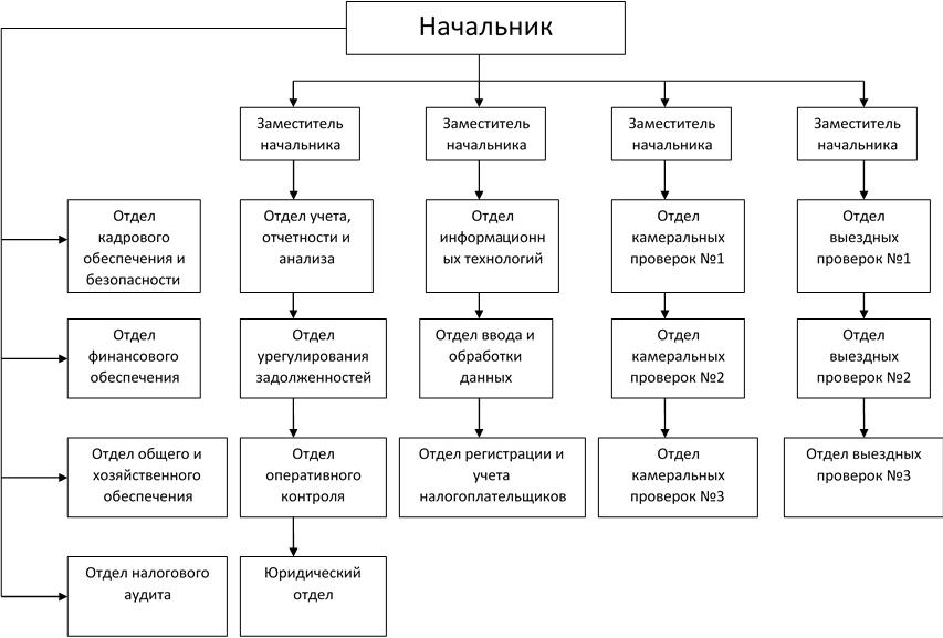 Структура налоговой службы